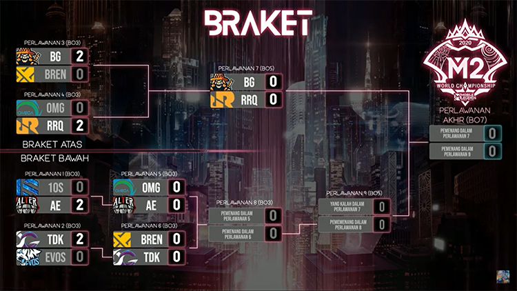 Keputusan Playoff Bracket Hari Kedua