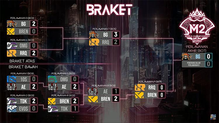 M2 Bracket Playoff Hari Ke 2