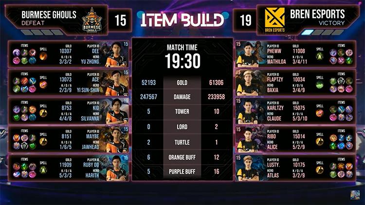 M2 Bren Vs BG Match 1 Result