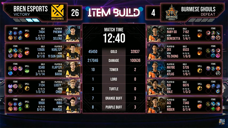 M2 Bren Vs BG Match 2 Result