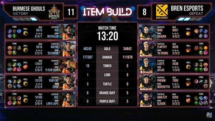 M2 Bren Vs BG Match 3 Result