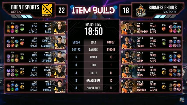 M2 Bren Vs BG Match 4 Result