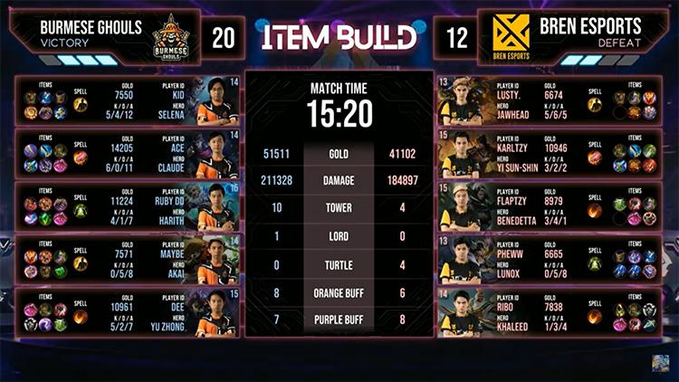 M2 Bren Vs BG Match 5 Result