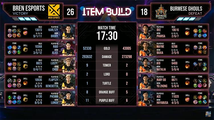 M2 Bren Vs BG Match 6 Result