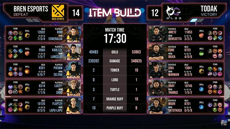 M2 Todak vs Bren Result Match 1